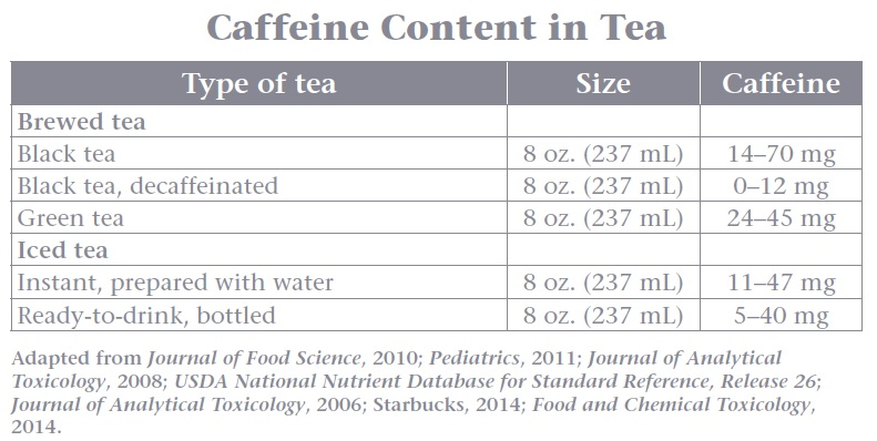 Health Components Of Coffee